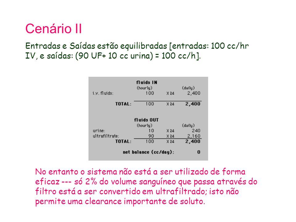 Tetralogy of Fallot 21.9.98. Cenário II. Entradas e Saídas estão equilibradas [entradas: 100 cc/hr IV, e saídas: (90 UF+ 10 cc urina) = 100 cc/h].